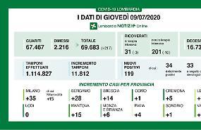 Non si ferma l'onda Covid, in provincia altri 5 nuovi casi