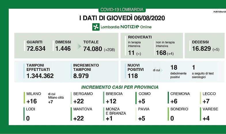 In provincia di Cremona 6 nuovi contagi