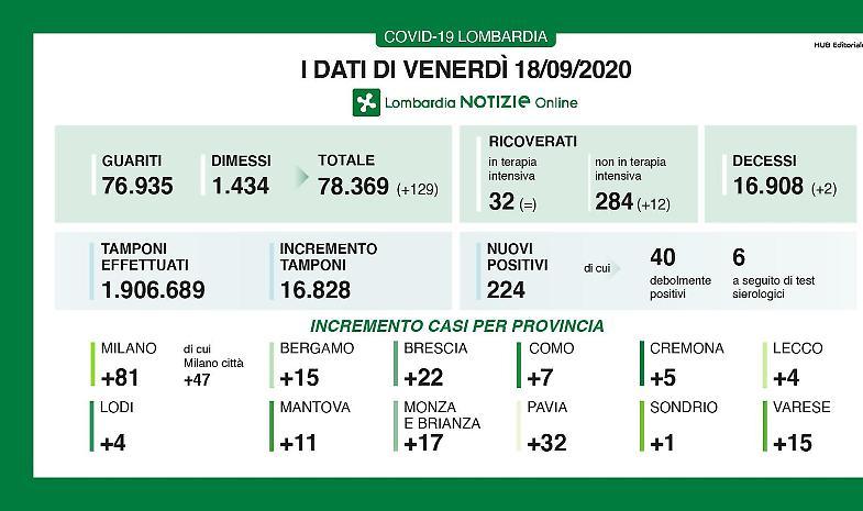 Quasi 17.000 tamponi, 224 positivi in Lombardia